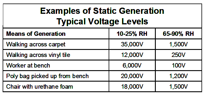examples of static generation